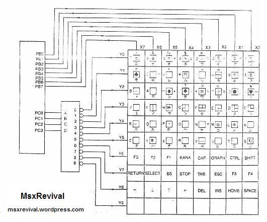 diagrama matriz